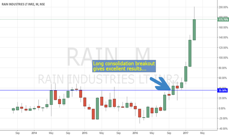 RAIN: Long Consolidation - Excellent Results. Rain: a great example