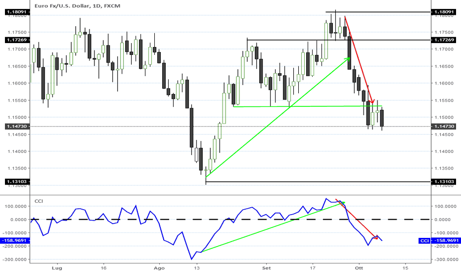 EURUSD: EUR/USD: L'escalation dei tassi Usa non si fermerà