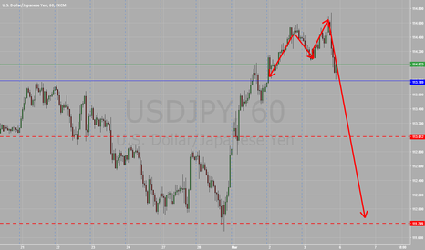 USDJPY: im back at it