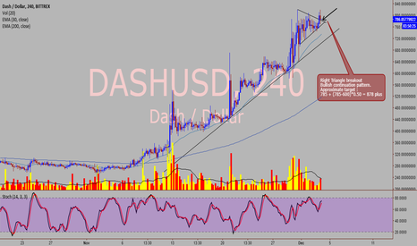 DASHUSD: Dash / USD - Bullish continuation pattern - 4 hour chart