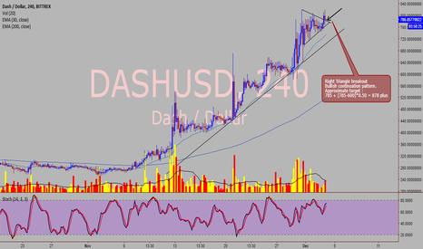 DASHUSD: Dash / USD - Bullish continuation pattern - 4 hour chart