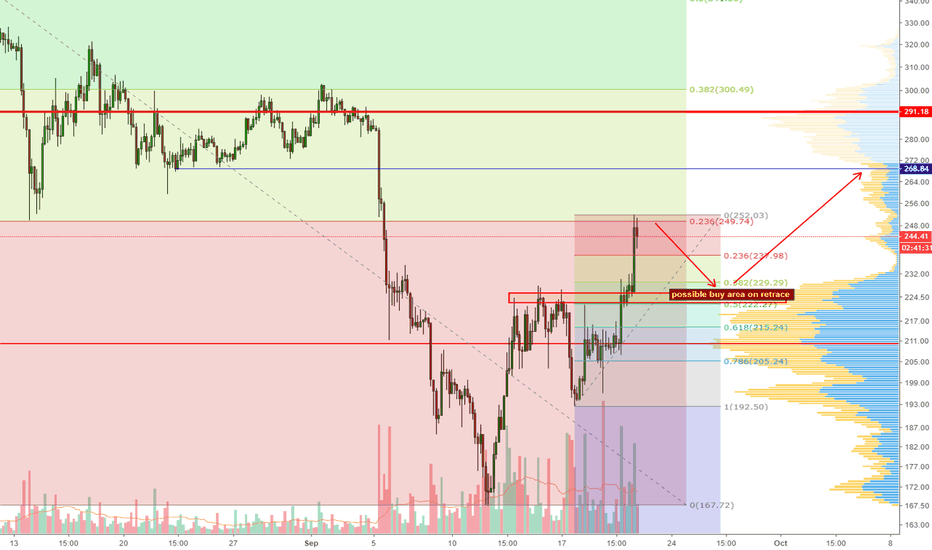 ETHUSD: ETH another long opportunity in the making?