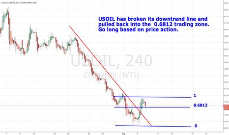 USOIL: USOIL has broken its downtrend line