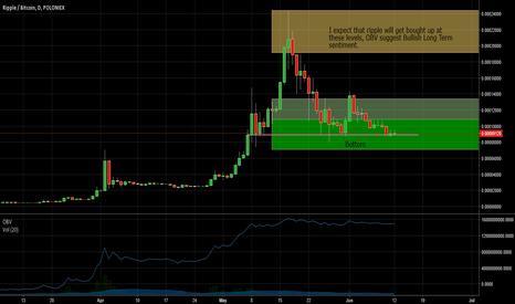 XRPBTC: XRP/BTC - In the Buy Zone