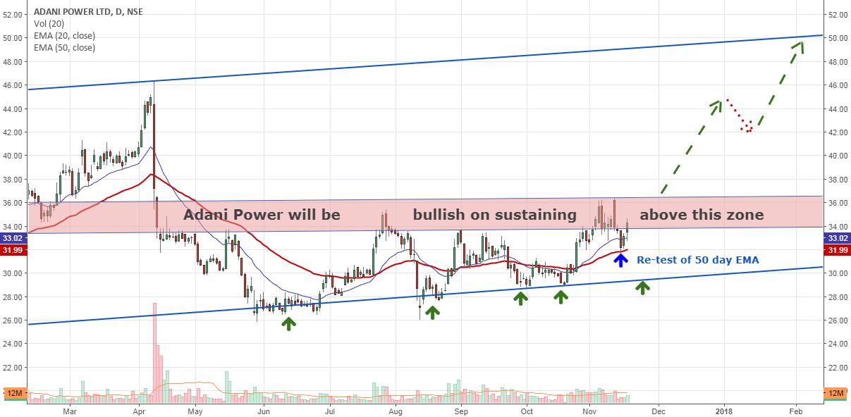 Adani Power: Is it on the verge of big breakout....???