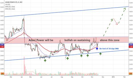 ADANIPOWER: Adani Power: Is it on the verge of big breakout....???