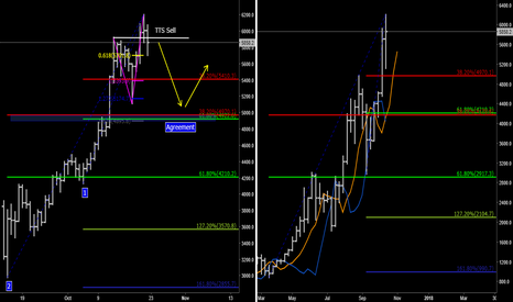 BTCUSD: BTCUSD might be correction wave