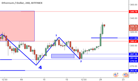 ETHUSD: ETHUSD Perspective And Levels: 345 Target Near. Stop Break Even.