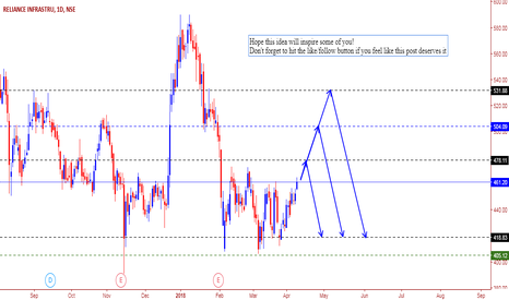 RELINFRA: RELIANCE INFTRA CHART STUDY...