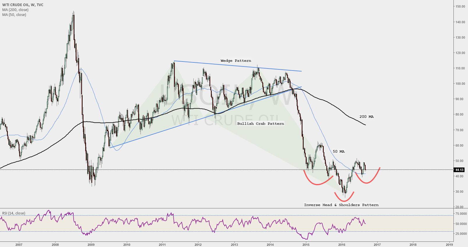 Crude: Deflation to Inflation