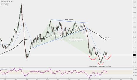USOIL: Crude: Deflation to Inflation