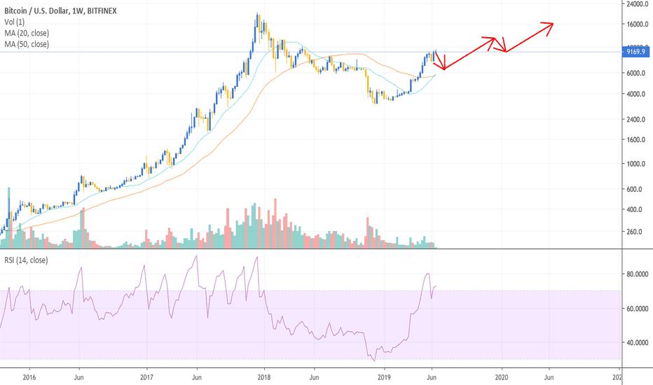 2019btc — TradingView