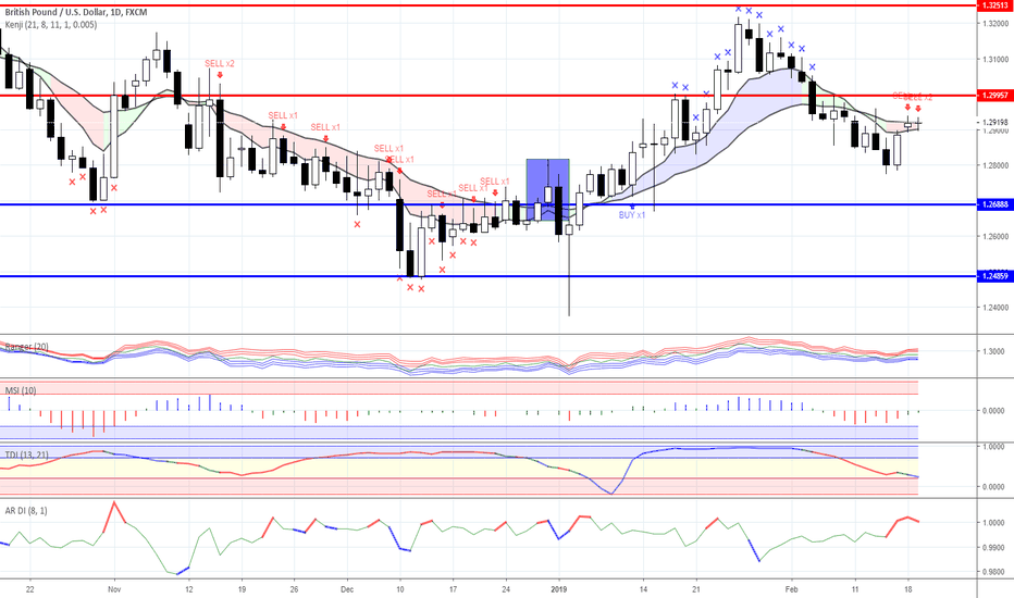 GBPUSD: News background & trading ideas for 19/02/2019