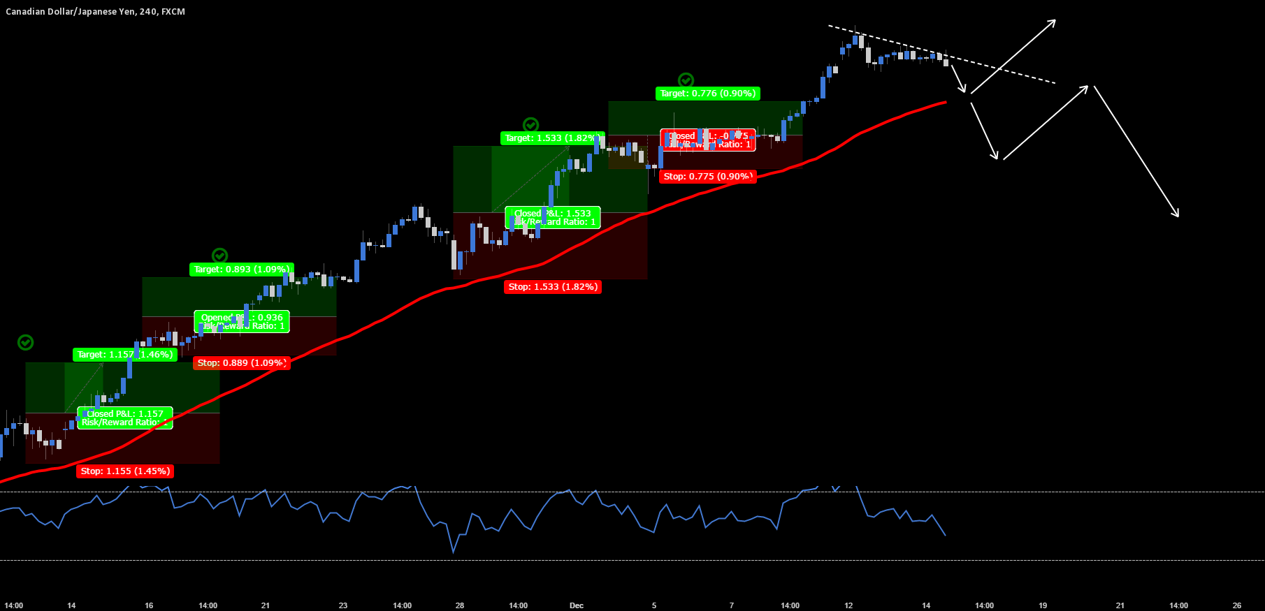 CAD.JPY - My Entry Strategy