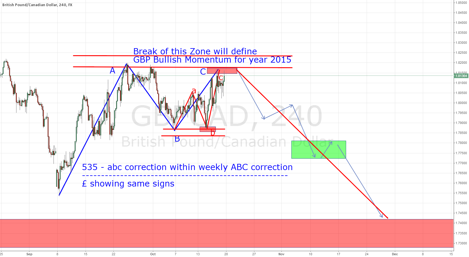 Possibility till Christmas - Bearish