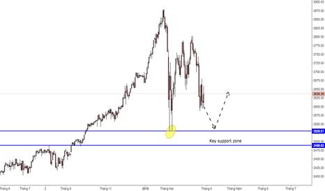 SPXUSD: S&P500 sẽ giảm về vùng 2529