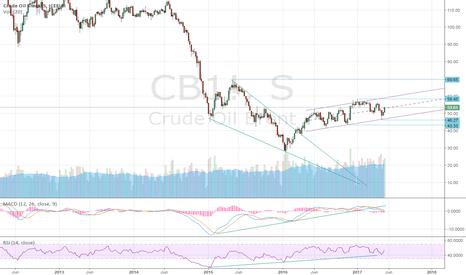 CB1!: ¿Petróleo alcista?
