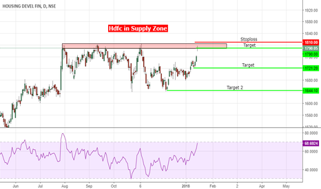 HDFC: #HDFC in Supply Zone
