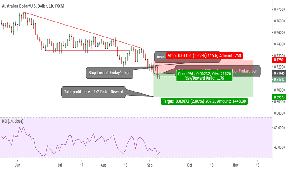 AUDUSD: We are going Short on AUDUSD
