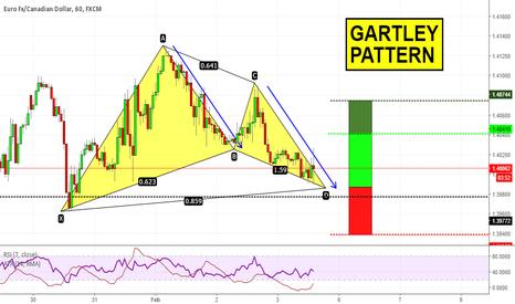 Bullish Gartley — Harmonic Patterns — TradingView — UK