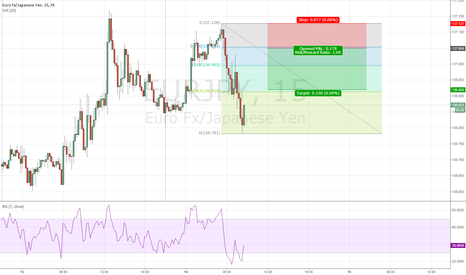 EURJPY: Quick NY open scalp idea