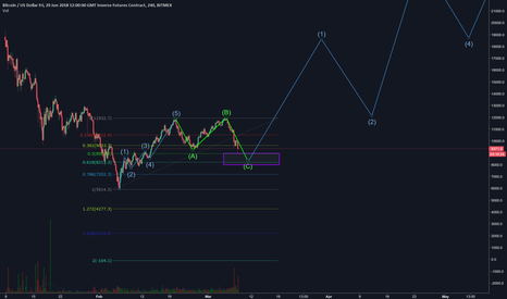 XBTM18: BTC - ELLIOTT Wave idea