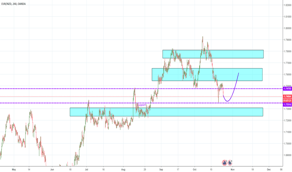 EURNZD: EURNZD Potential Long