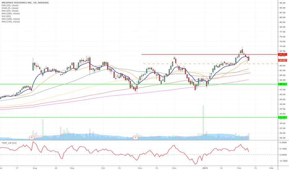 MEDP: MEDP - Upward channel breakdown short from 60.87 to 33.13