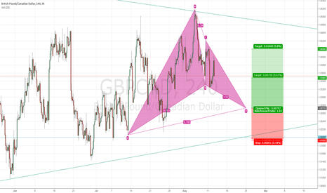GBPCAD: Gartley pattern forming on GBPCAD