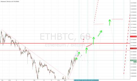 ETHBTC: ETH up