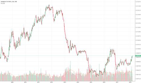 J61!: Japanese Yen Futures SHort (J6 or 6J) 0.0095 stop on 0,0097