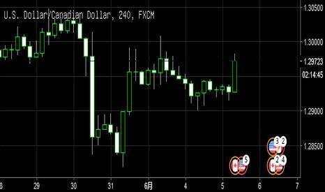 USDCAD: 由于原油加速下跌,建议日内短线做多美加