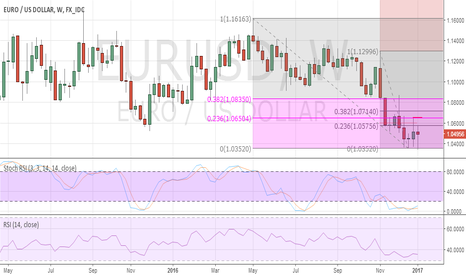 EURUSD: Short-term corrective EUR/USD developing