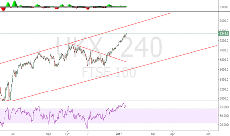 UKX: Looking to short...