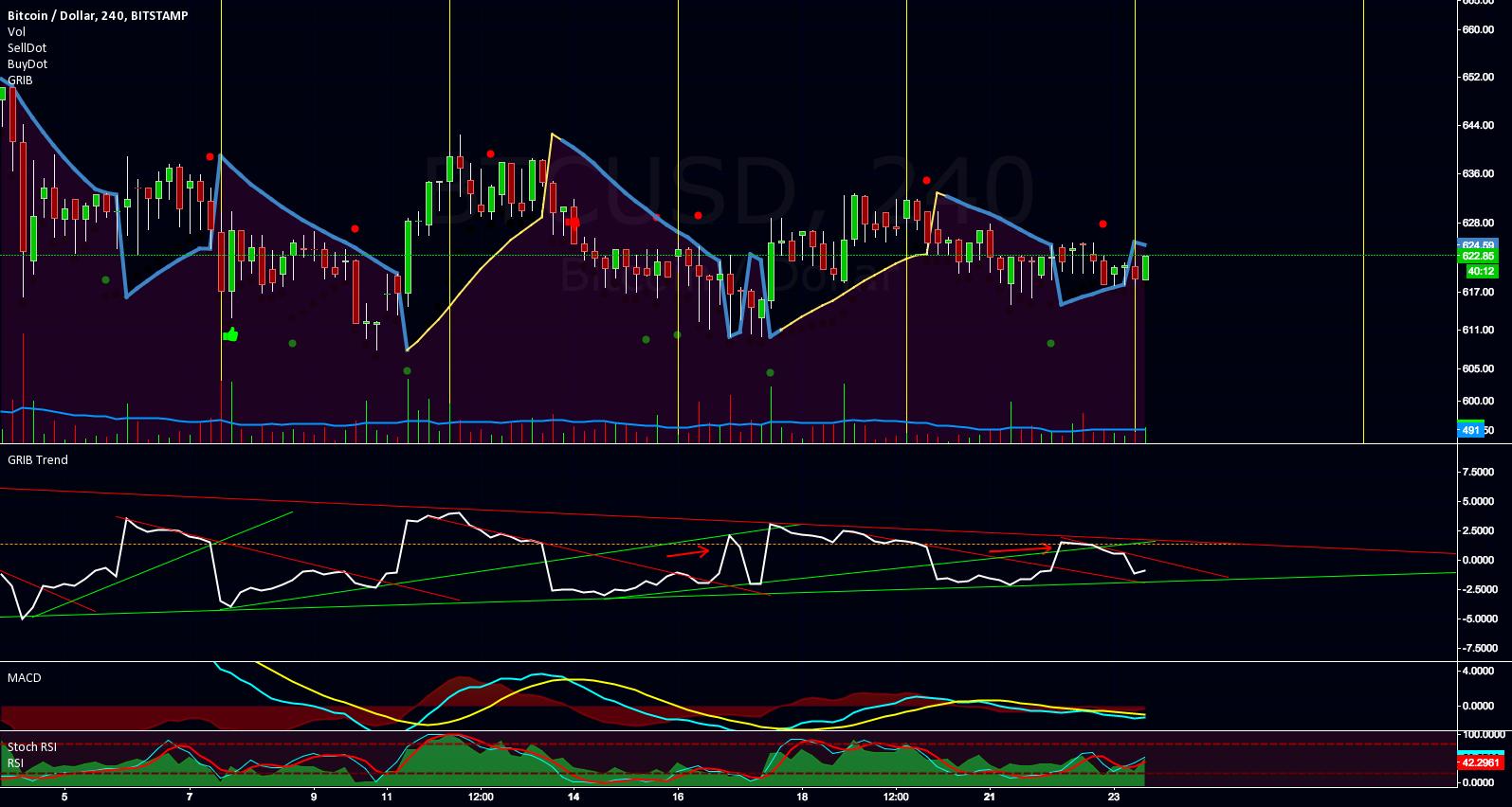 btc market analysis
