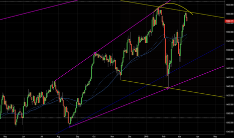 RUT: RUT potential Double top at channel resistance