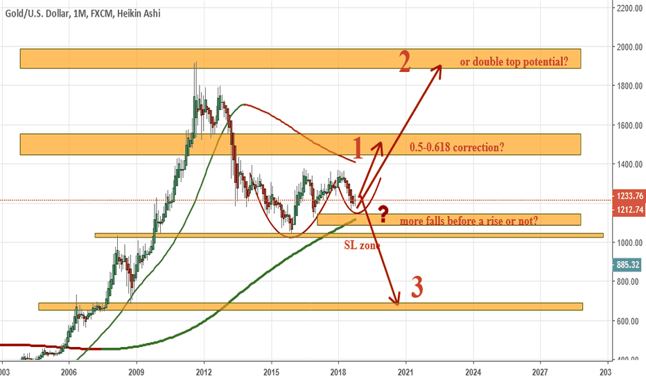 XAUUSD: XAUUSD: 3 (alternative view). What if Gold falls?
