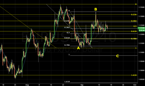 EURUSD: EURUSD Bearsih searching Wave 3