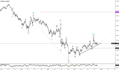 GBPUSD: Short Intermediate wave (5)