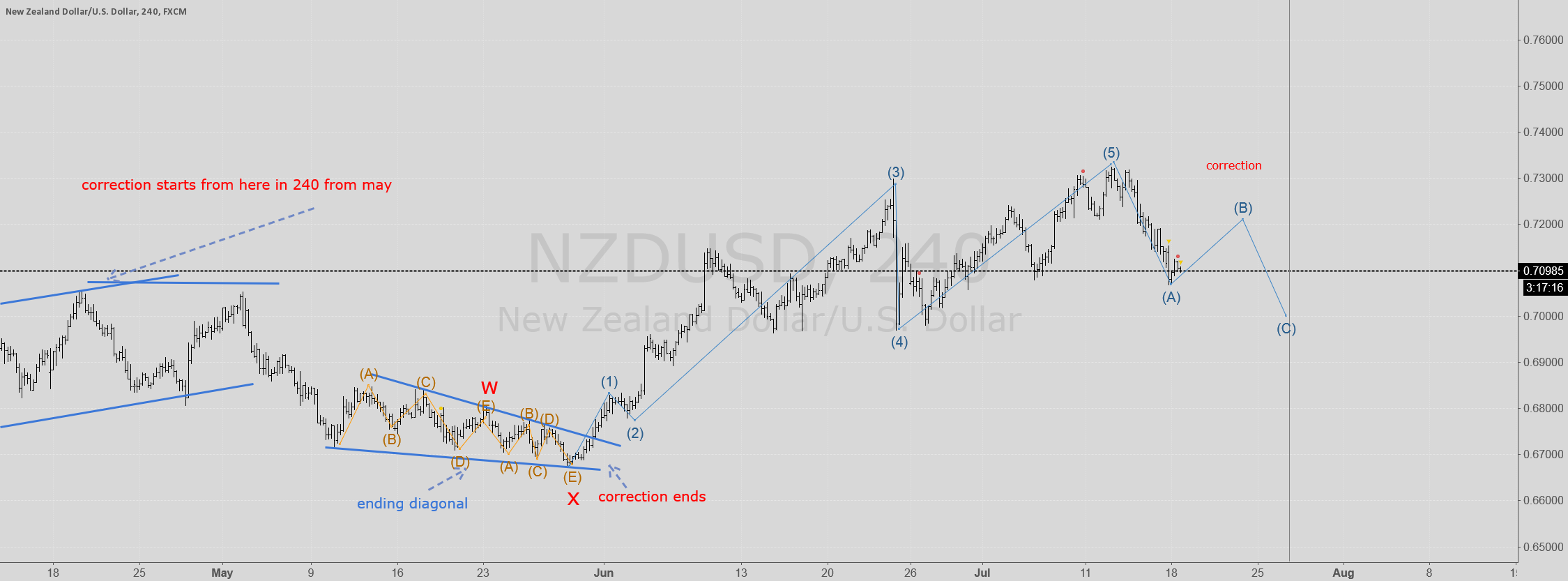 NZDUSD is in correction again