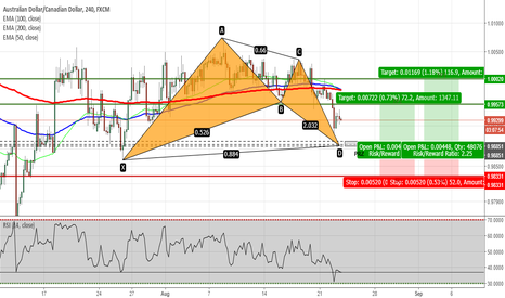 AUDCAD: AUDCAD - Potential Bat Pattern on H4 Chart