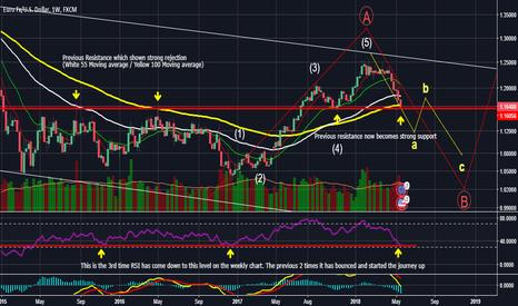 EURUSD: 27/01/18 $EURUSD Weekly Chart