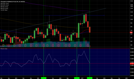 PGNX: Monthly chart.... LONG