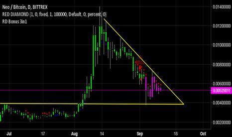 NEOBTC: NEOBTC - Descending Triangle!