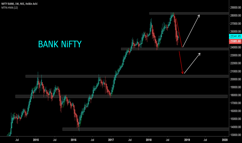 BANKNIFTY: BANK NIFTY Trying to Reached Support Level Between 23500-2400