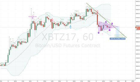 XBTZ17: Triangle continuation pattern (XBTZ17)
