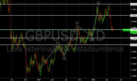 GBPUSD: Looking for Elliot Waves