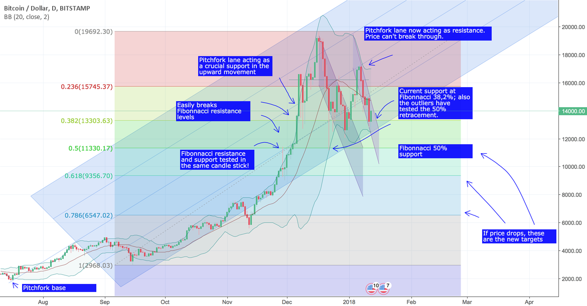 Bitcoin - what's next? Pitchfork analysis showing playing field