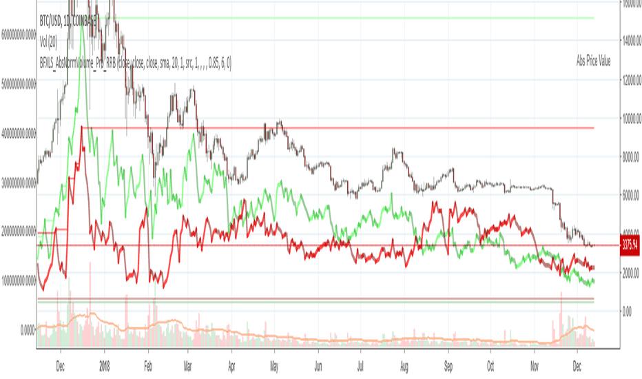 btc shorts vs longs tradingview