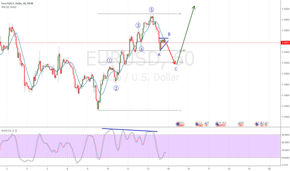 EURUSD: EURUSD Possible Wave Count